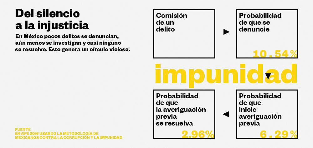 Del Silencio a la Injusticia © Olivia Vázques Herrera