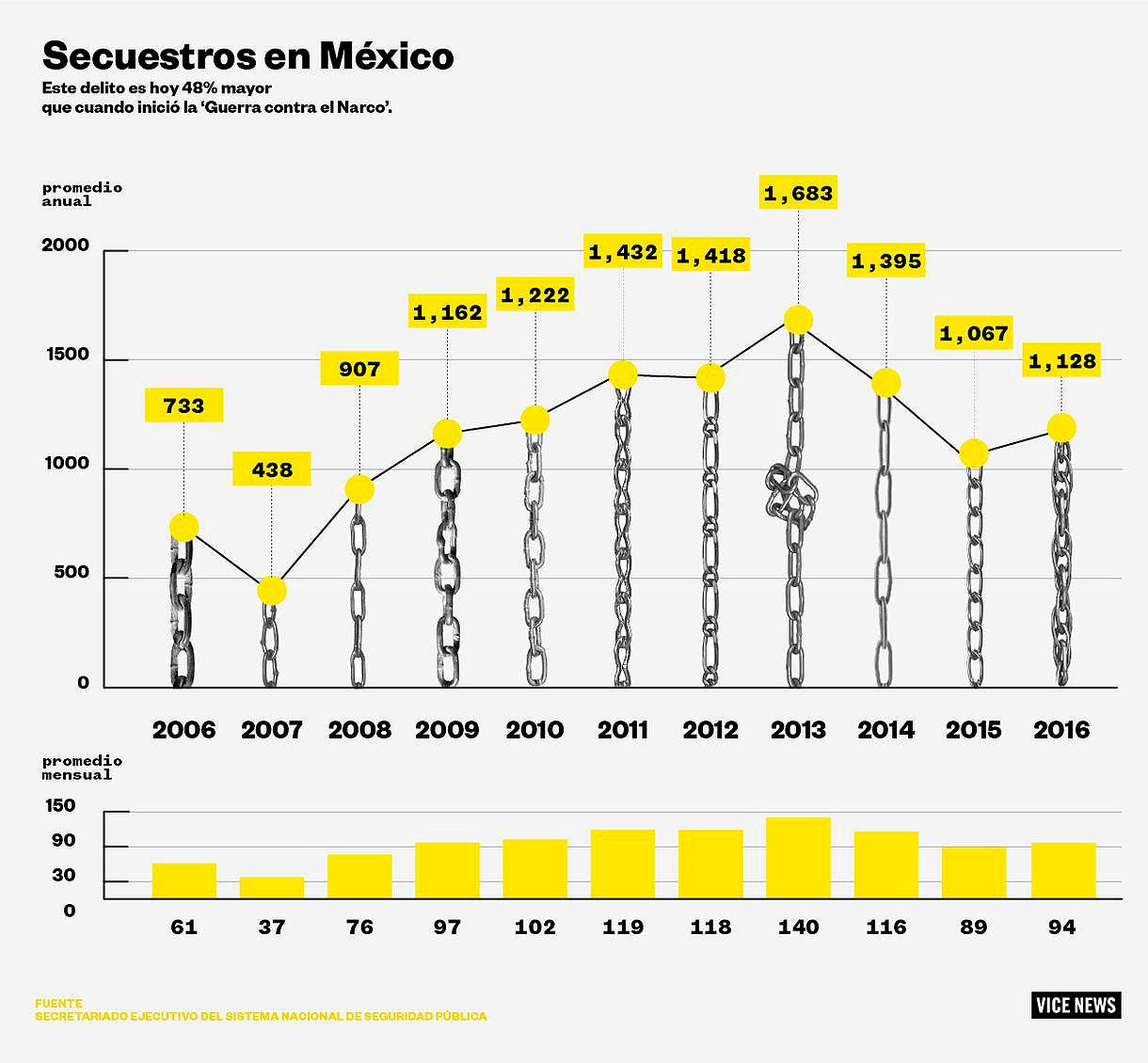 Secuestros en México © Olivia Vázques Herrera